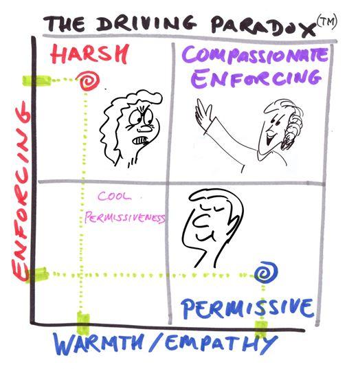 Driving Paradox